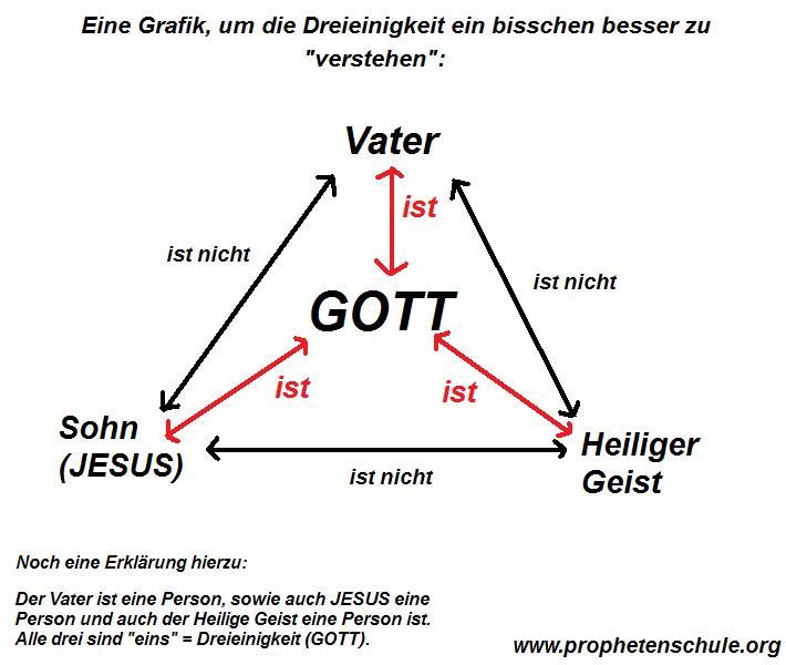 Grafik zur Dreeinigkeit_Erklärung