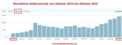 Monatliche Seitenaufrufe von Oktober 2010 bis Oktober 2012