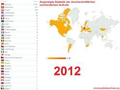 Statistik der durchschnittlichen wöchentlichen Aufrufe 2012