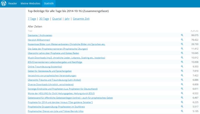 Statistik Prophetenschule-org 16-10-2014